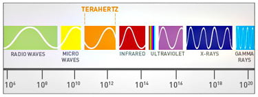 terahertz-gap-graph-375_1