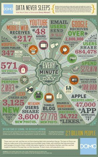 Data-never-sleeps-thumb