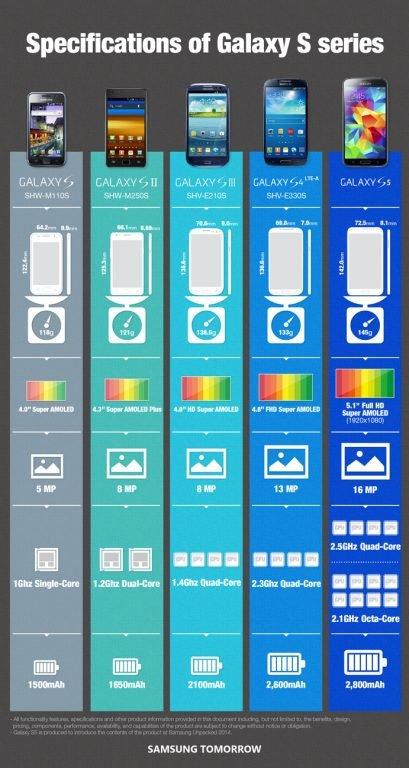 samsung-infografic