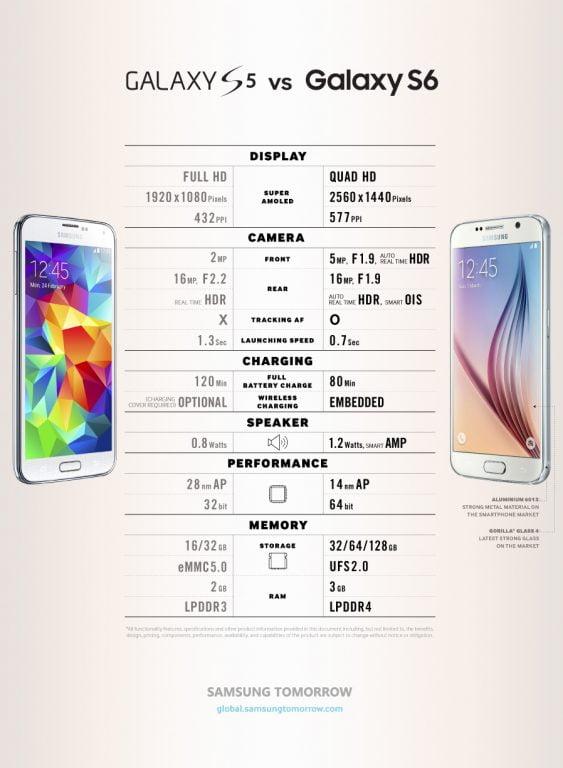 galaxy-s5-vs-galaxy-s6-infografic