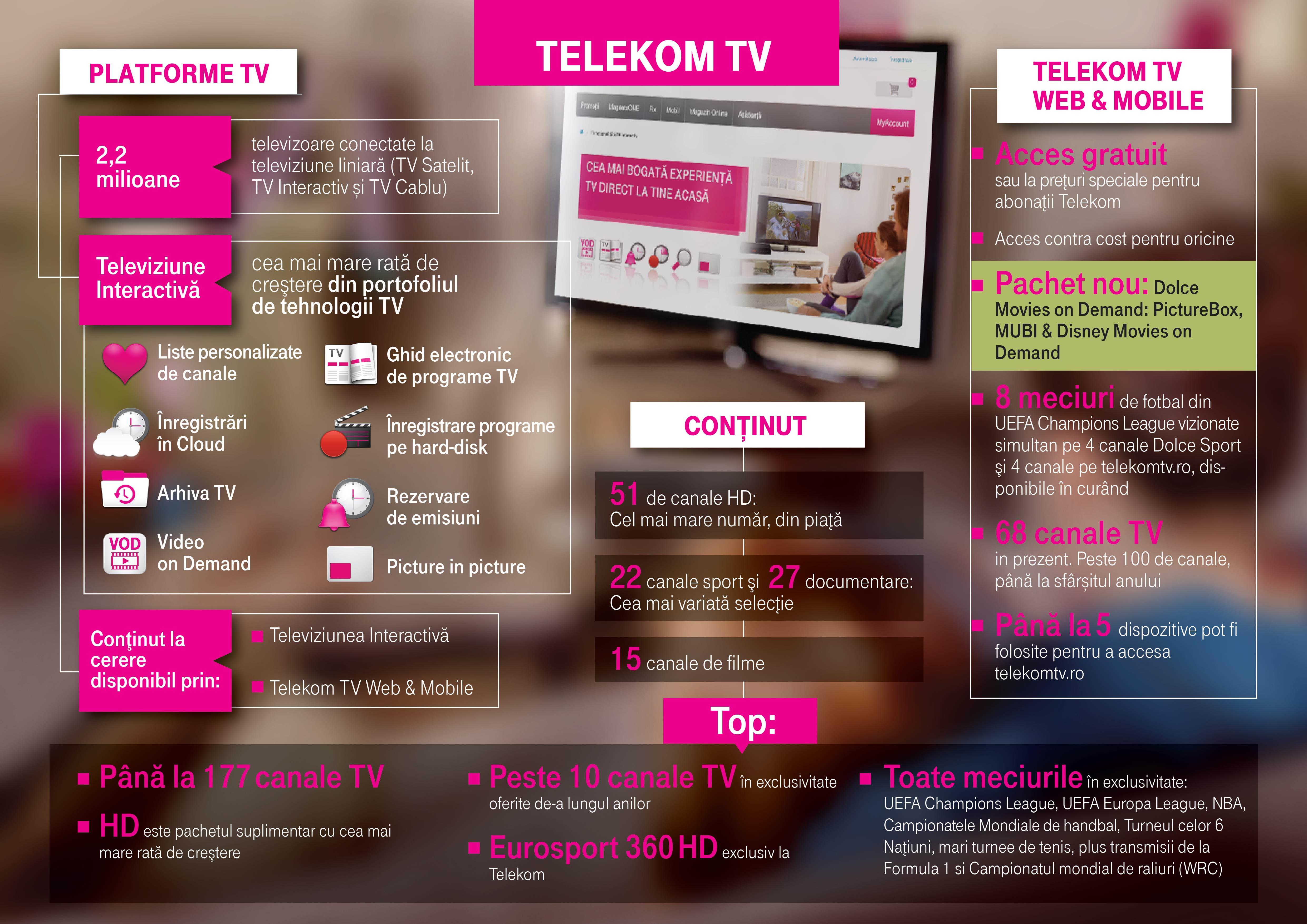 Telekom-TV-infographic