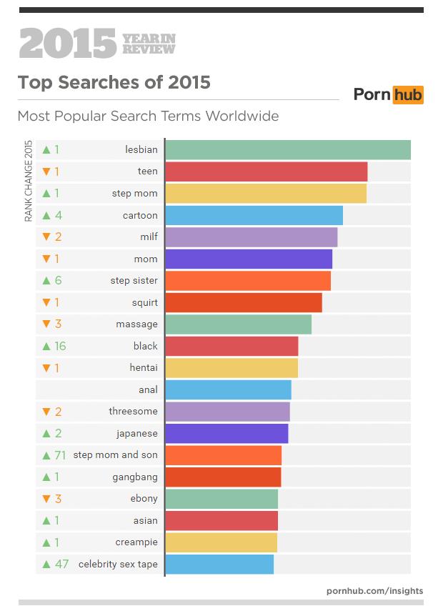 raportul-Pornhub-2015-4