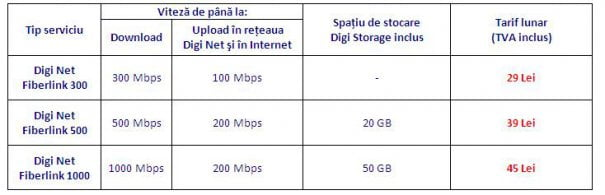tarife-abonamente-internet-rcs-rds